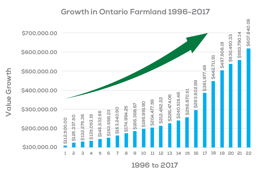 A graph of growth in Ontario Farmland