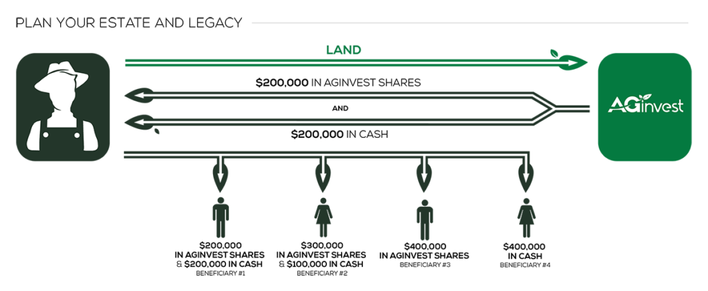 a chart of the AGinvest Farm Land Exchange