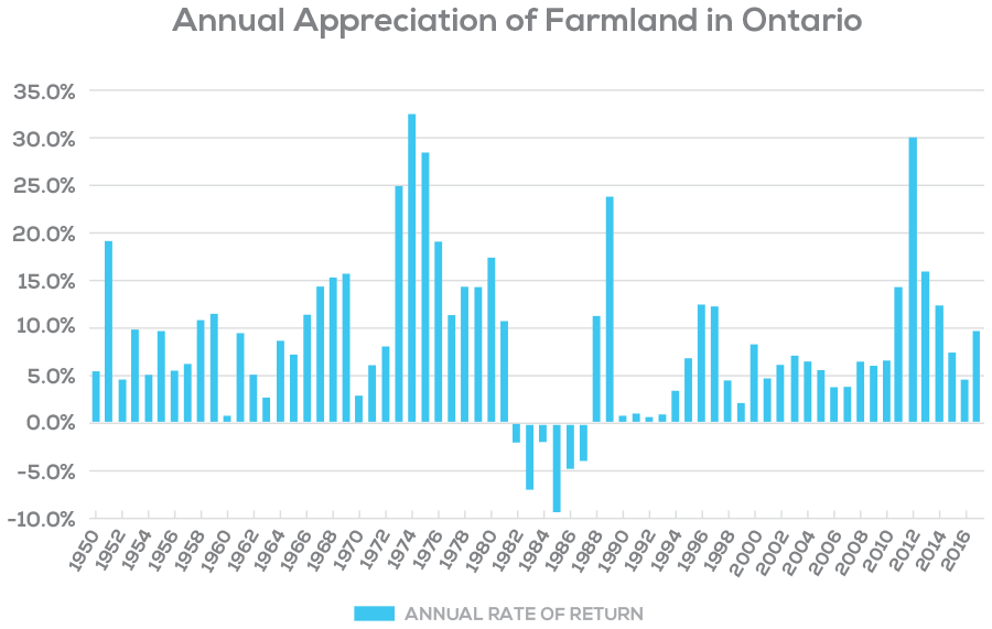 A chart of farmland annual appreciation in Ontario