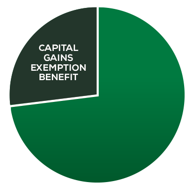 Capital Gains Exemption Benefit Chart