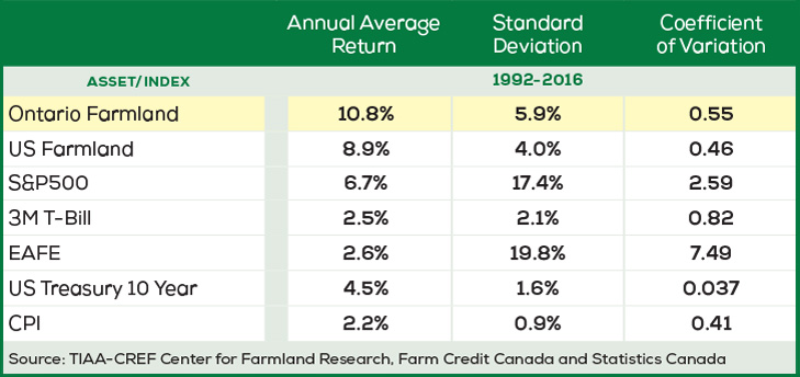 A chart of Farmland Asset Return Characteristics