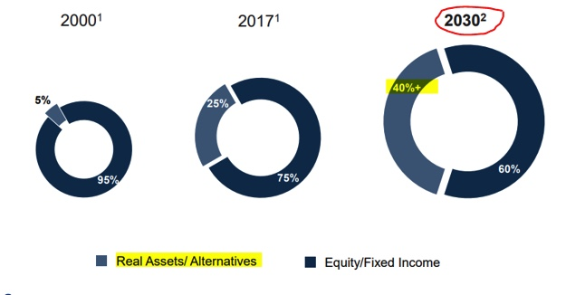Graph of real asset investment growth