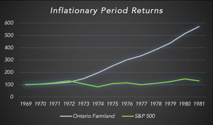 Inflationary period returns chart