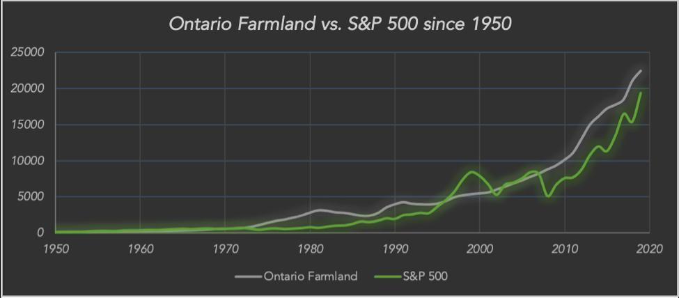 Ontario farmland graph