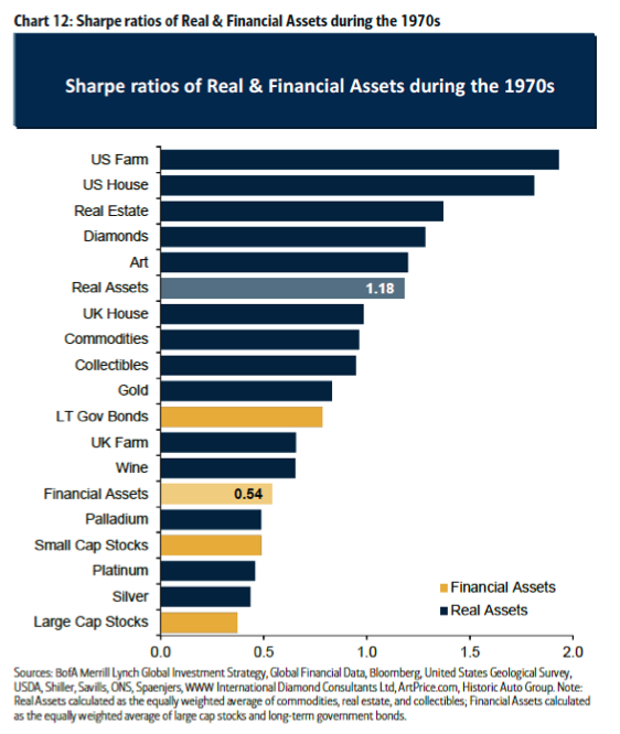 Sharpe Ratios of real and financial assets chart