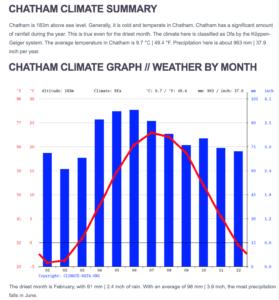 climage graph